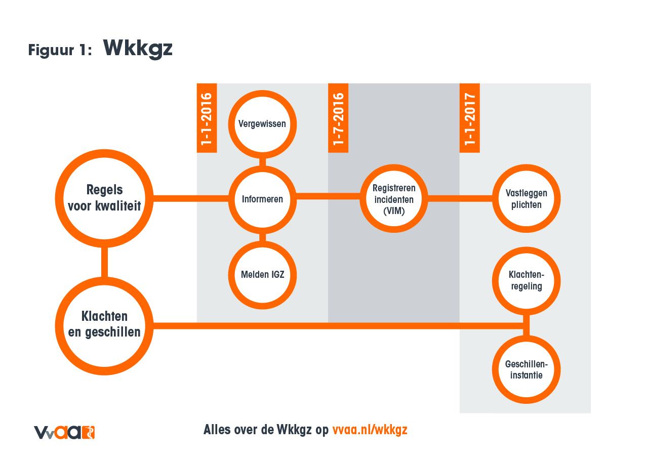 Overzicht van de Wkkgz