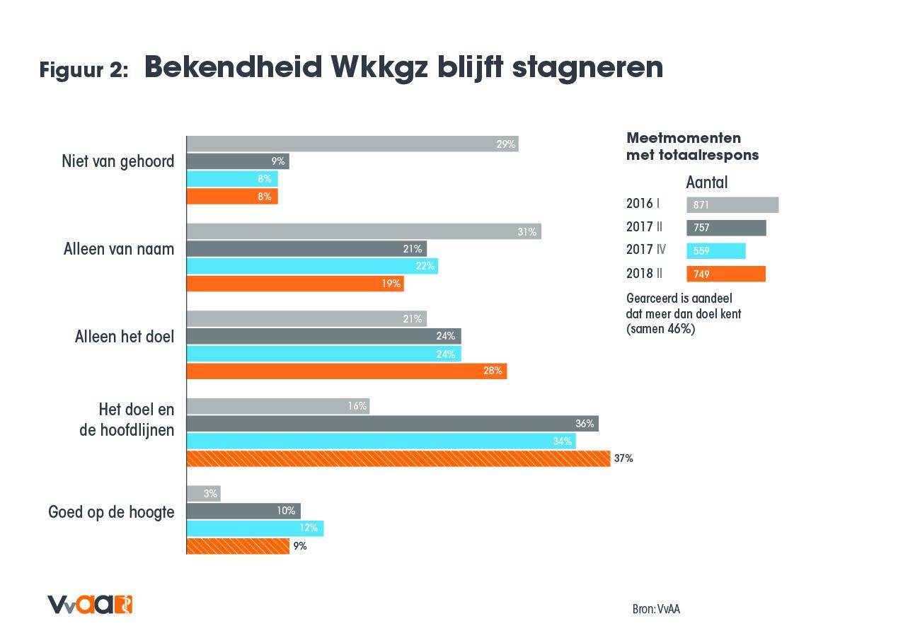 Bekendheid Wkkgz blijft stagneren